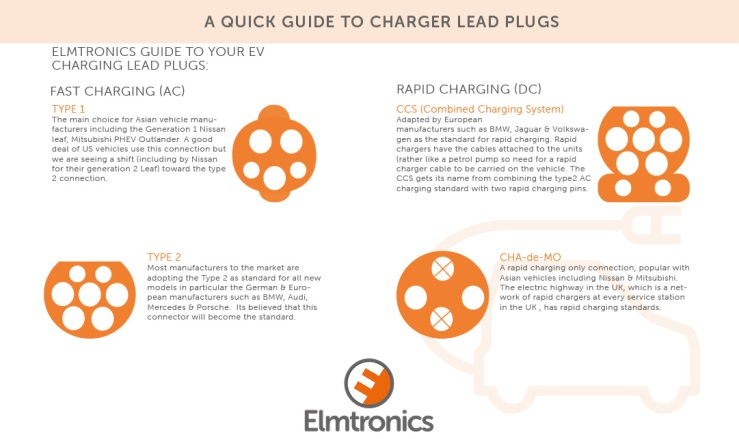 Guide-to-Charging-lead-plugs